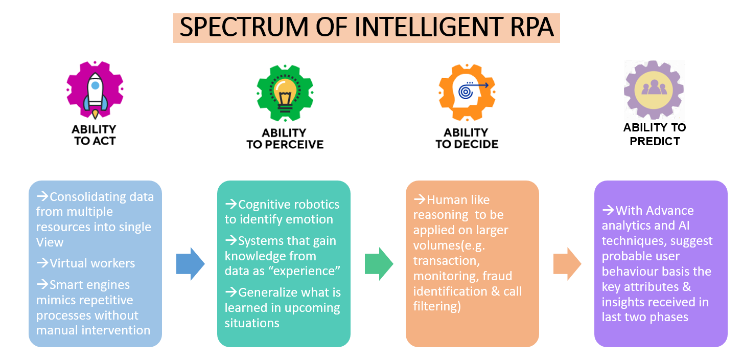 How Intelligent RPA will Improve the Customer Experience