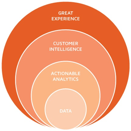 Customer-Experience-CX-C360