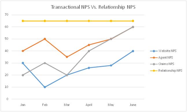 Transactional-NPS-vs-Relationship-NPS